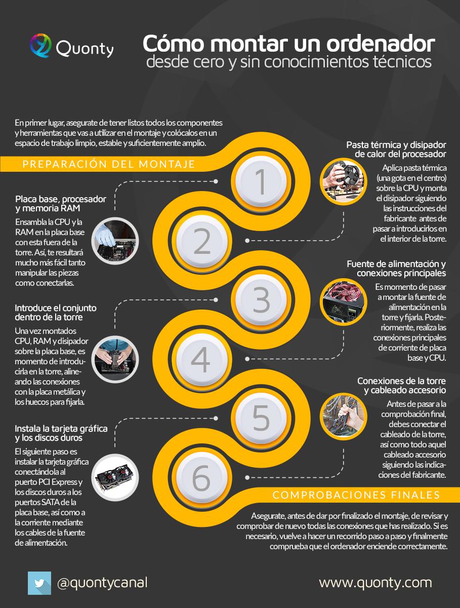 infografia como montar un pc desde cero sin conocimientos tecnicos